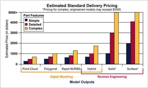 Pricing Information - Estimated Standard Delivery Pricing